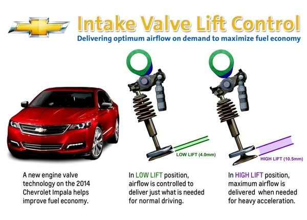 variable valve timing gm 2 engine variable free engine. Black Bedroom Furniture Sets. Home Design Ideas