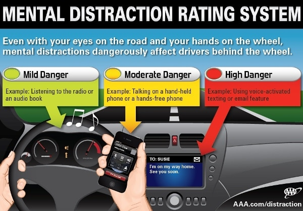 Aaa Study Finds Hands Free Doesn T Mean Distraction Free Driving Kelley Blue Book