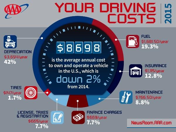 Annual Cost Car Insurance