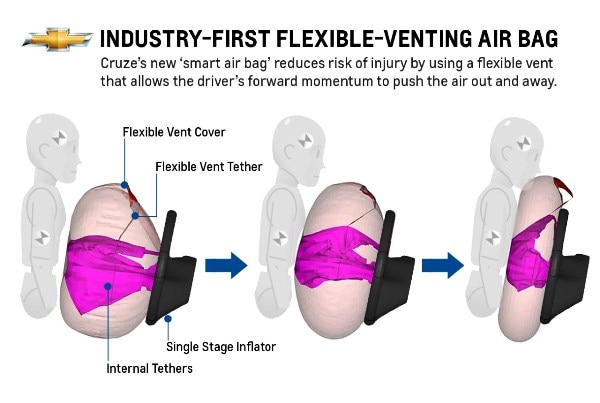 GM flexible vent airbag