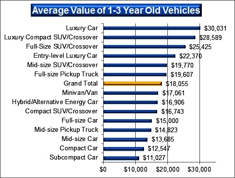 Better Deals Ahead On Most Late Model Used Vehicles Kelley Blue Book