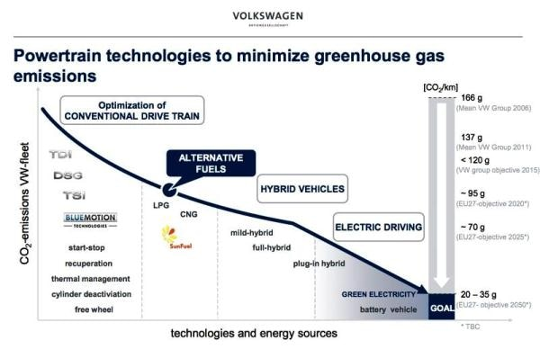 VW Efficiency Graphic