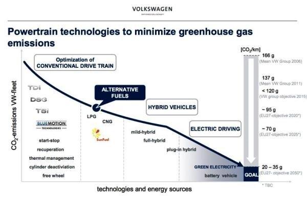 VW Efficiency Graphic