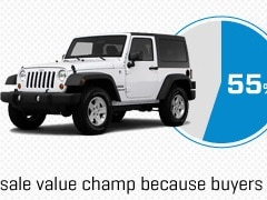 2012 Best Resale Value Awards