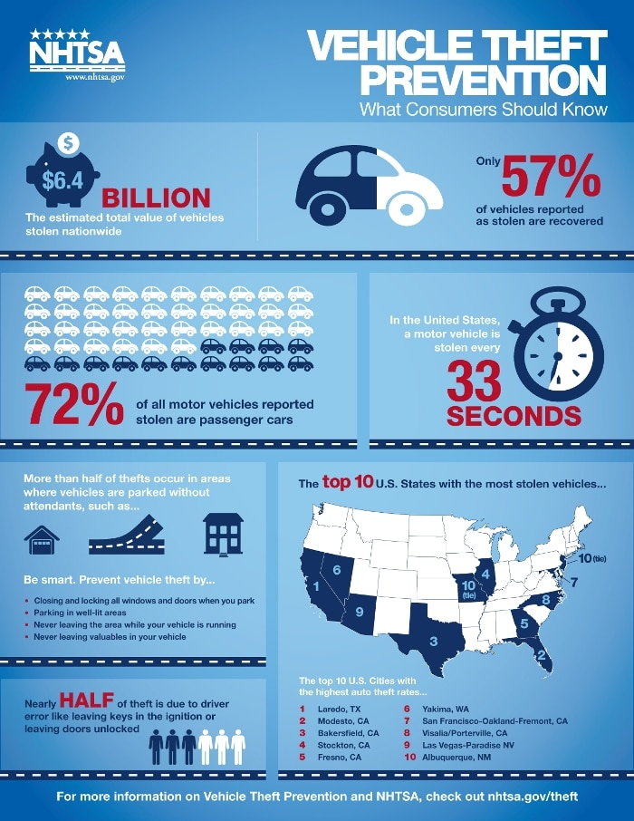 Gas Vs Electric Car Safety