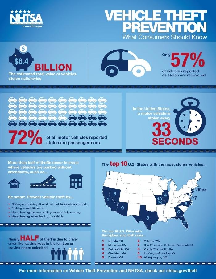 NHTSA theft infographic