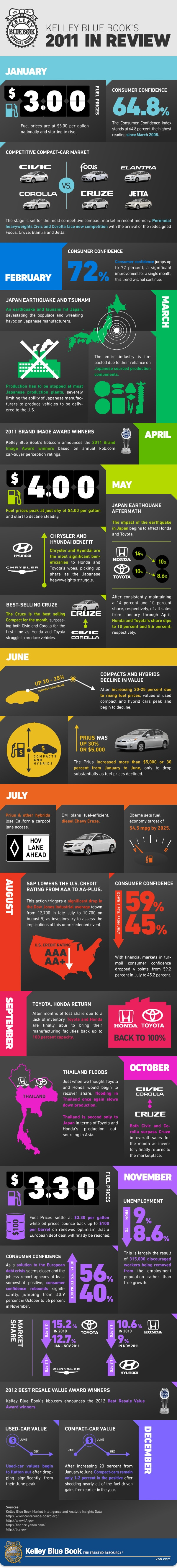 A look back at the auto industry in 2011