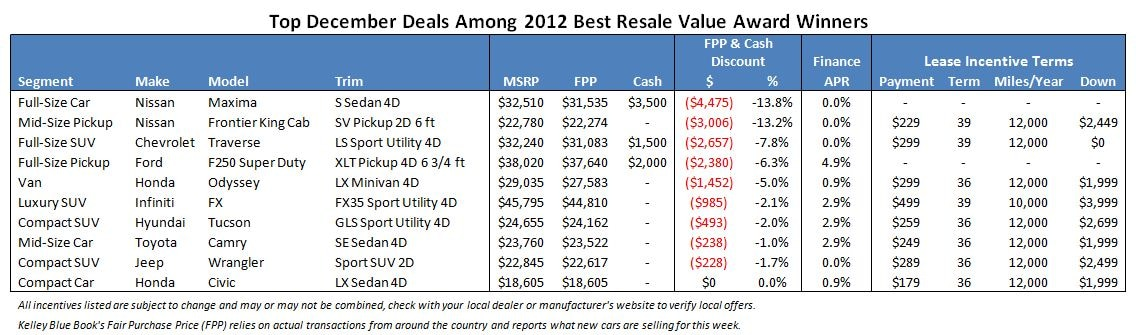 Top December Deals on 2012 Best Resale Value Award Winners